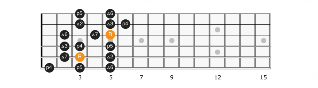 C major scale position 4 diagram