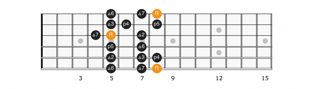 C major scale position 5 diagram