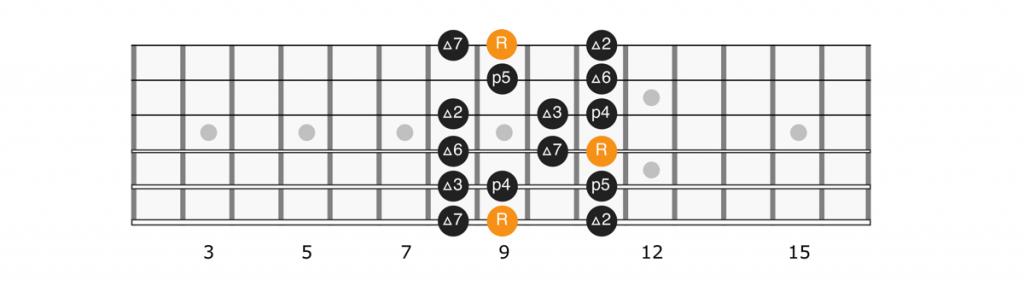 C sharp major scale position 1 diagram