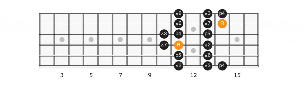 C sharp major scale position 2 diagram