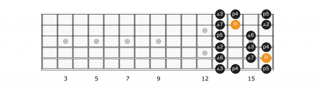 C sharp major scale position 3 diagram