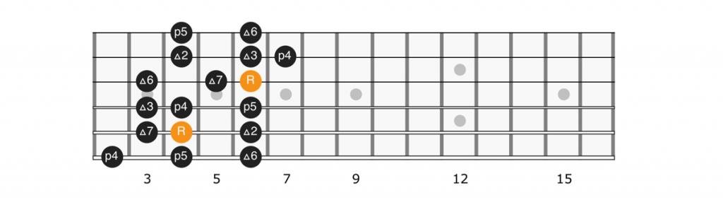 C sharp major scale position 4 diagram