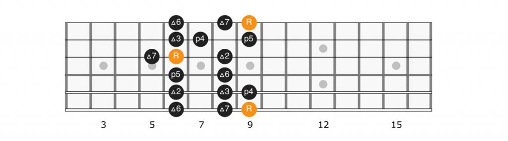 C sharp major scale position 5 diagram