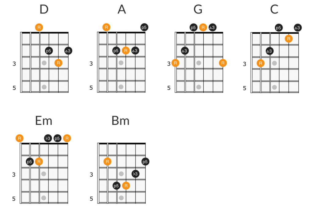 Pink Floyd - Comfortably Numb guitar chords