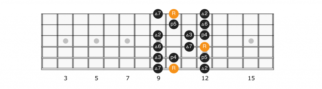 D major scale position 1 diagram