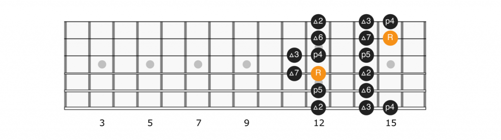 D major scale position 2 diagram