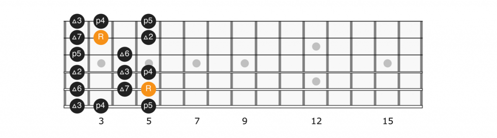 D major scale position 3 diagram