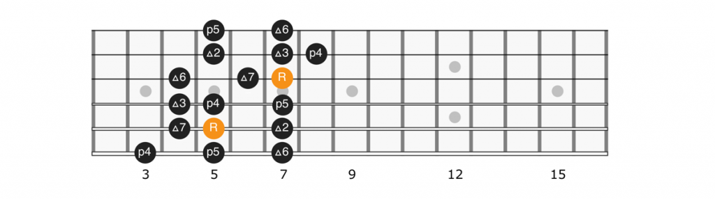 D major scale position 4 diagram