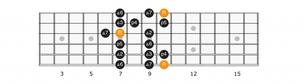 D major scale position 5 diagram