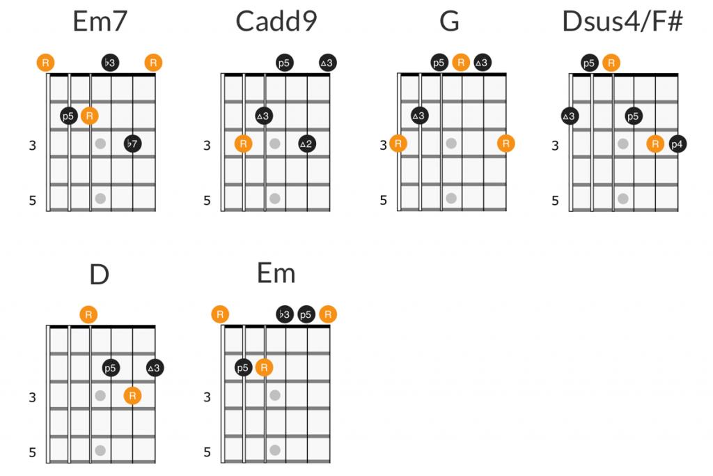 Smashing Pumpkins - Disarm guitar chords