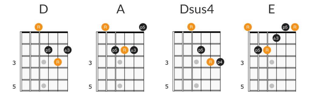 Tom Petty - Free Fallin guitar chords