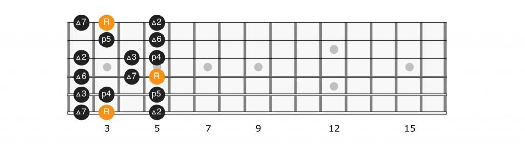 G major scale position 1 diagram