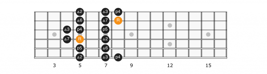 G major scale position 2 diagram