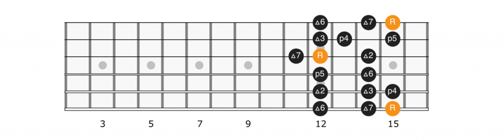G major scale position 5 diagram
