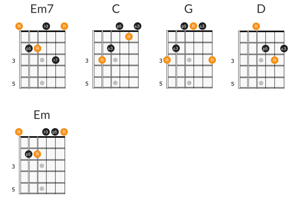 Neil Young - Heart of Gold guitar chords