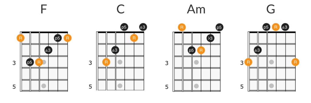 The Lumineers - Ho Hey guitar chords diagram