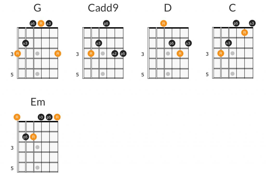 Skid Row - I Remember You guitar chords