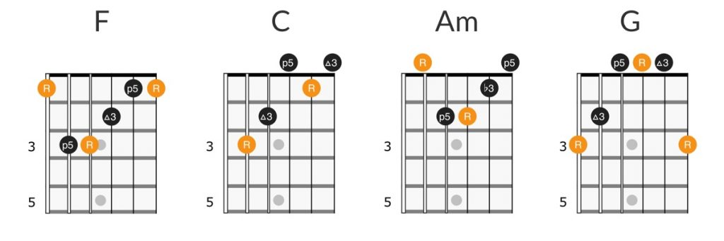 Tom Petty - Learning to Fly guitar chords diagram