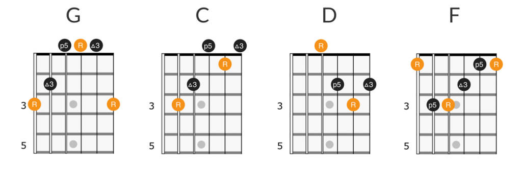 Pink Floyd - Mother guitar chords