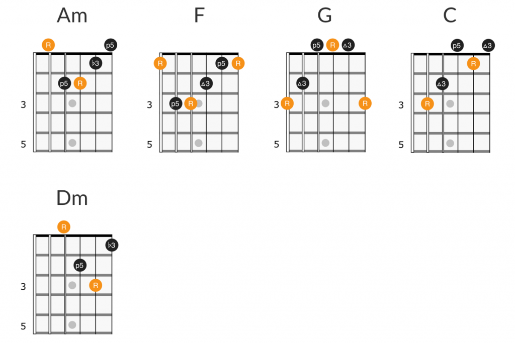 Counting Crows - Mr. Jones guitar chords