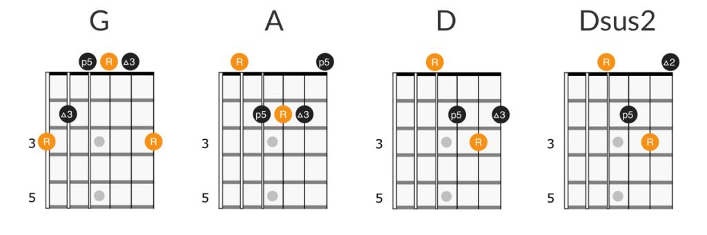 Bob Dylan - Mr. Tambourine Man guitar chords