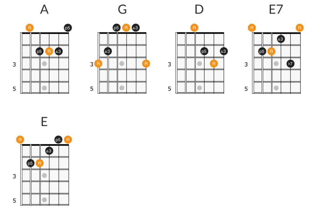 Blind Melon - No Rain guitar chords