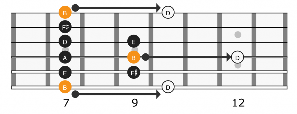 Relative major root note location