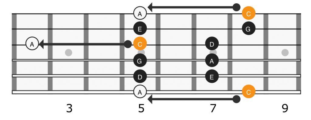 Root note location for relative minor scale