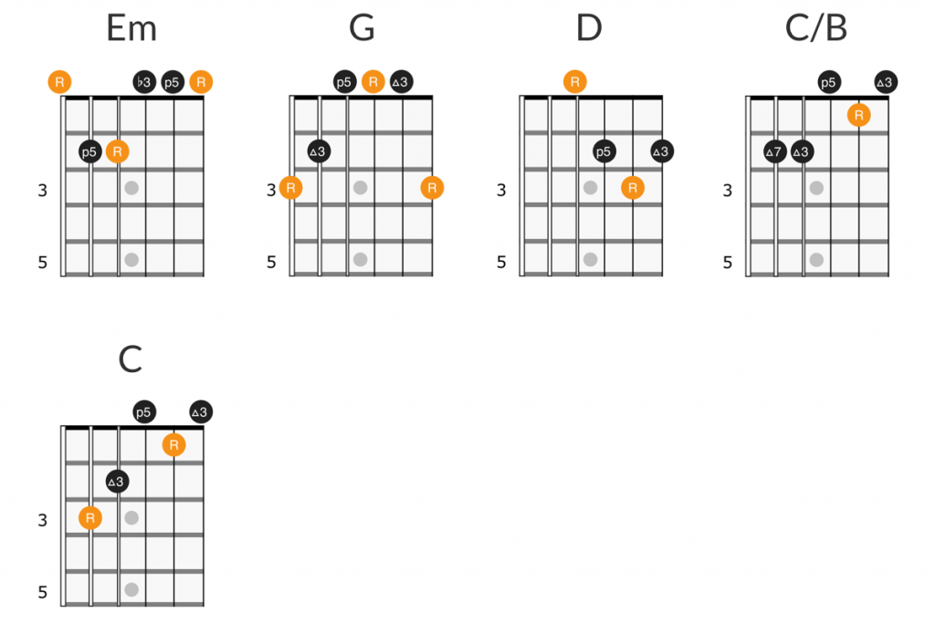 The Allman Brothers Band - Seven Turns guitar chords