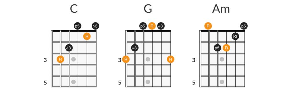 Lynyrd Skynyrd - Simple Man guitar chords