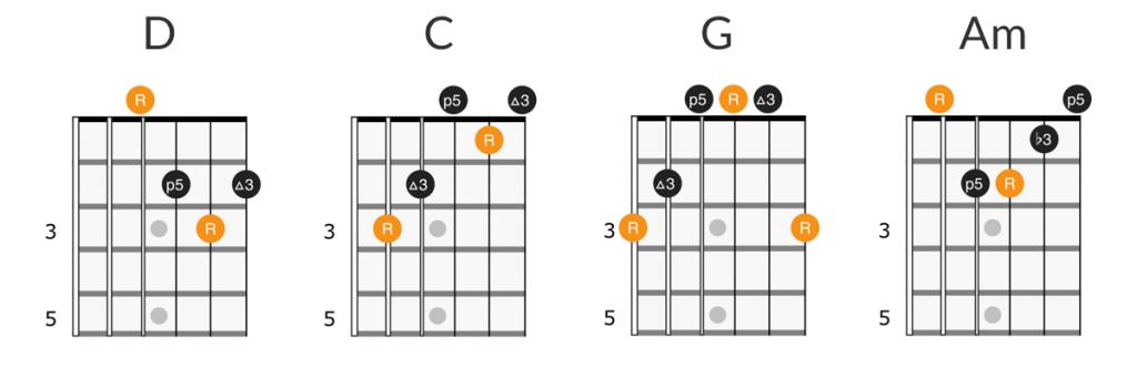 John Mellencamp - Small Town guitar chords