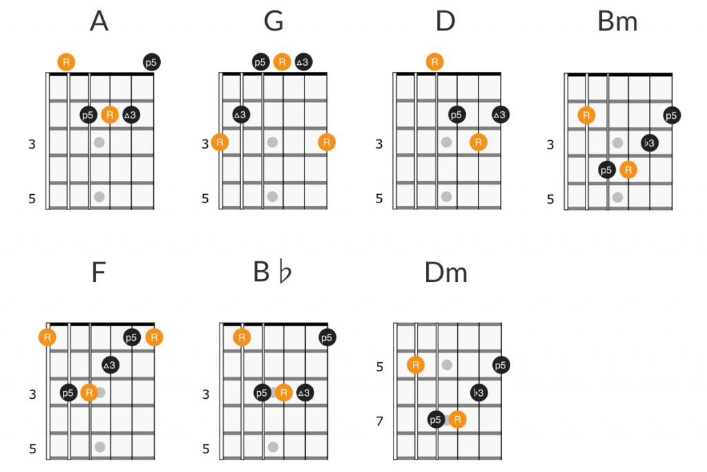 Bryan Adams - Summer of 69 guitar chords