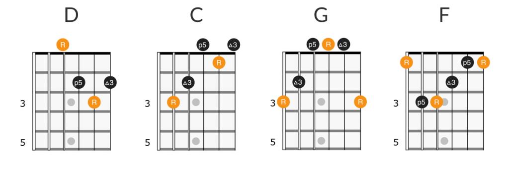Lynyrd Skynyrd - Sweet Home Alabama guitar chords