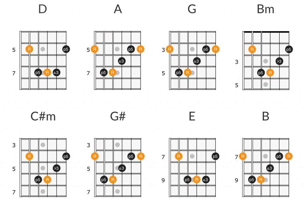 Velvet Underground - Sweet Jane guitar chords