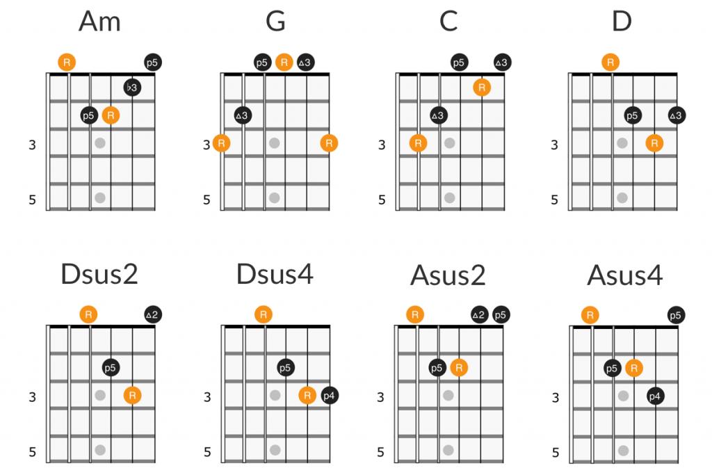 Led Zeppelin - Tangerine guitar chords