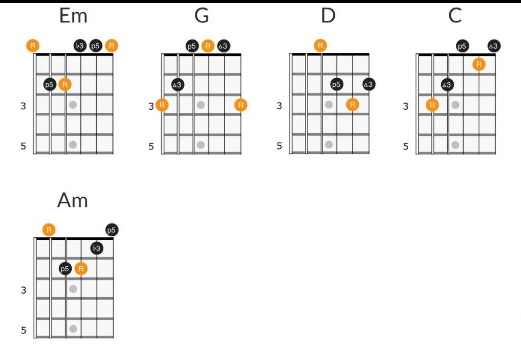 Smashing Pumpkins - The Celestials guitar chords diagram