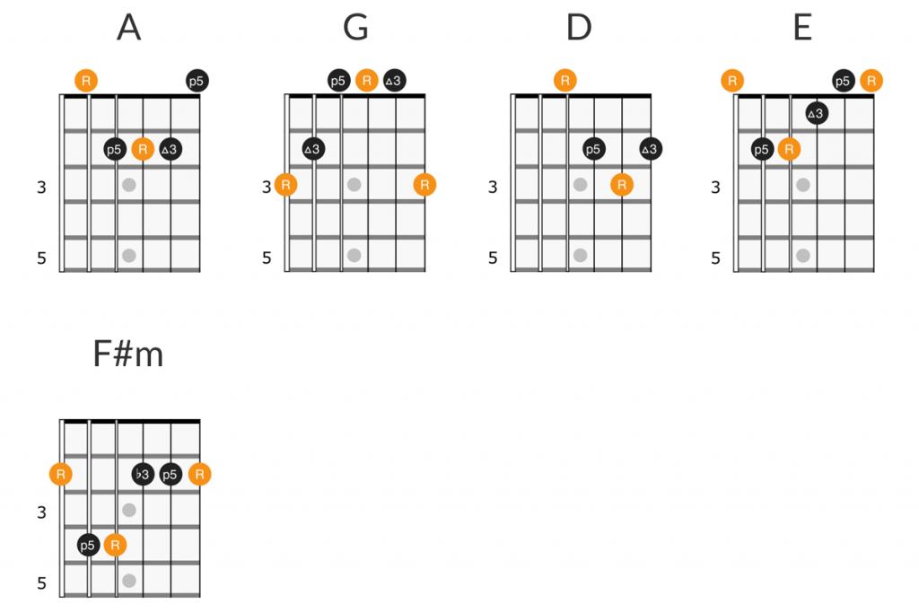 Def Leppard - Two Steps Behind guitar chords