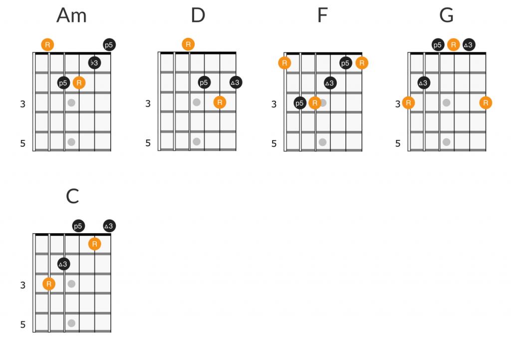 U2 One guitar chords diagram