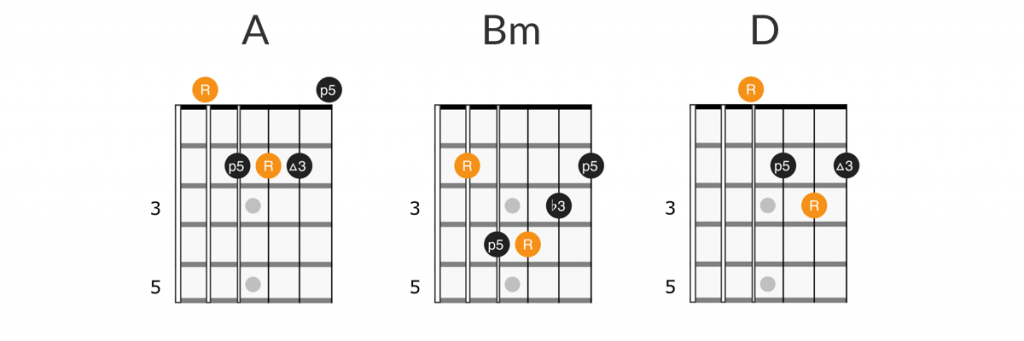 4 Non Blondes - Whats Up? guitar chords