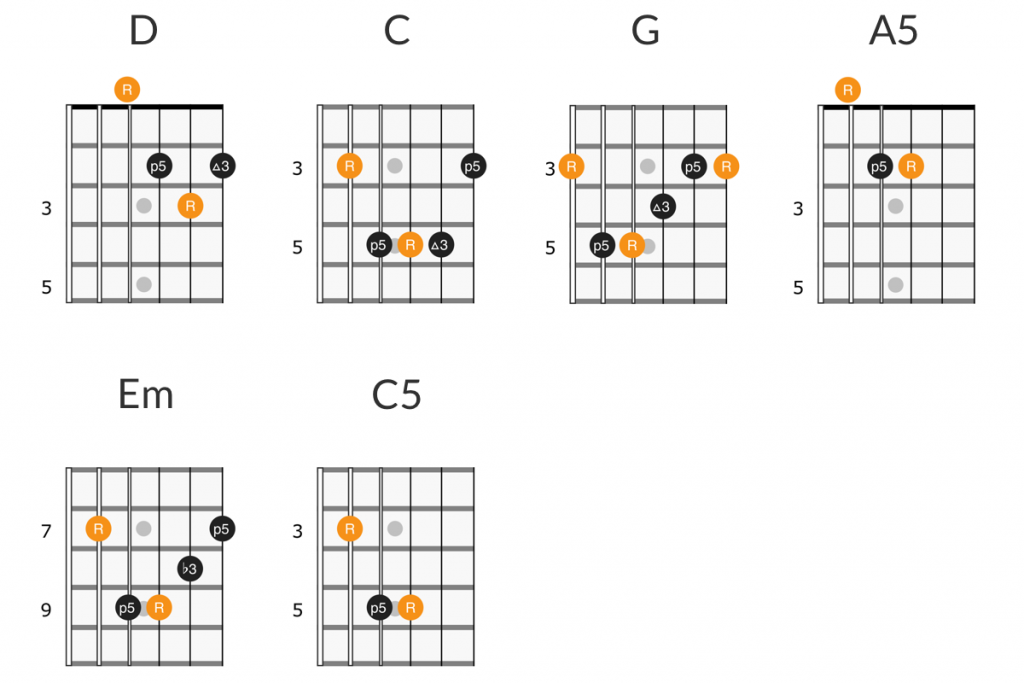 Green Day - When I Come Around guitar chords
