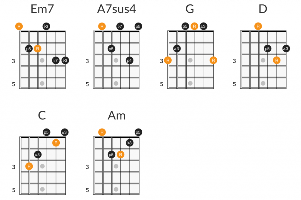 Pink Floyd - Wish You Were Here guitar chords
