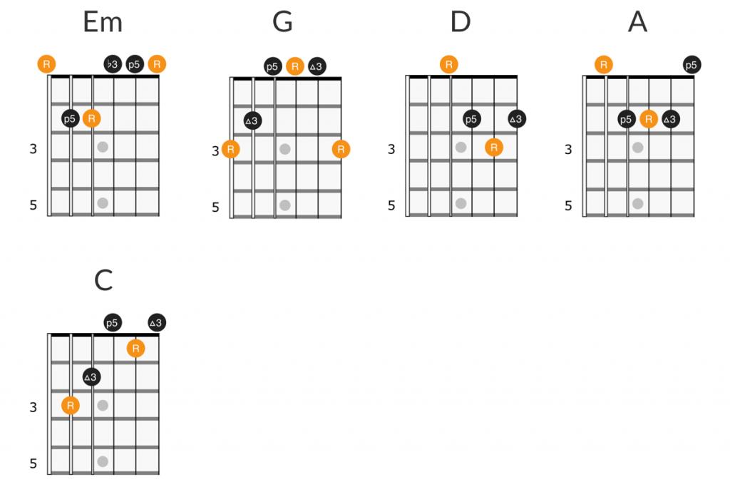 Oasis - Wonderwall guitar chords