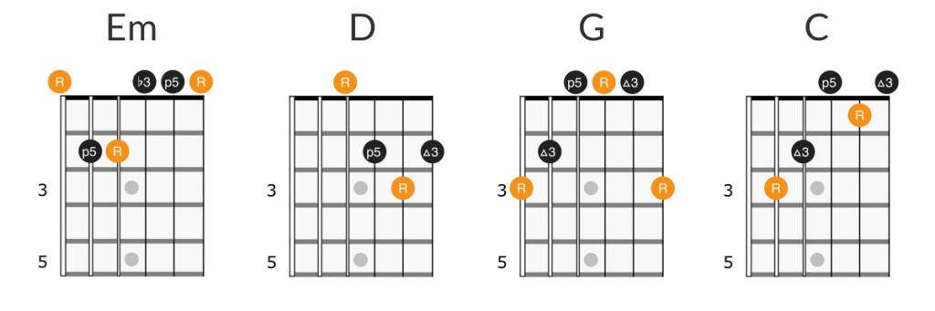 Tom Petty - I Wont Back Down guitar chords