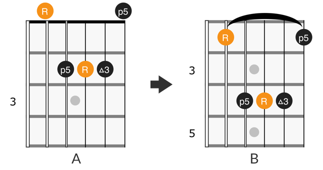 CAGED A form barre chord