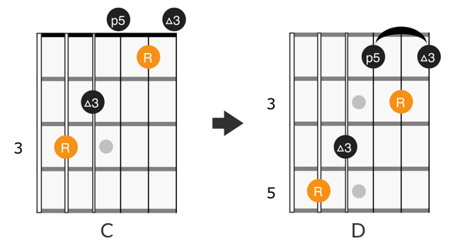 CAGED C form barre chord