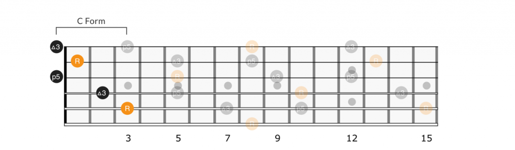 Open C form chord full neck