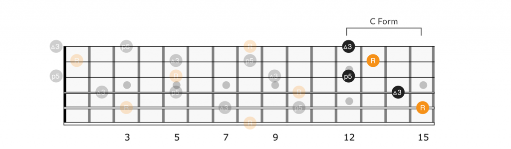 CAGED C form chord octave full neck
