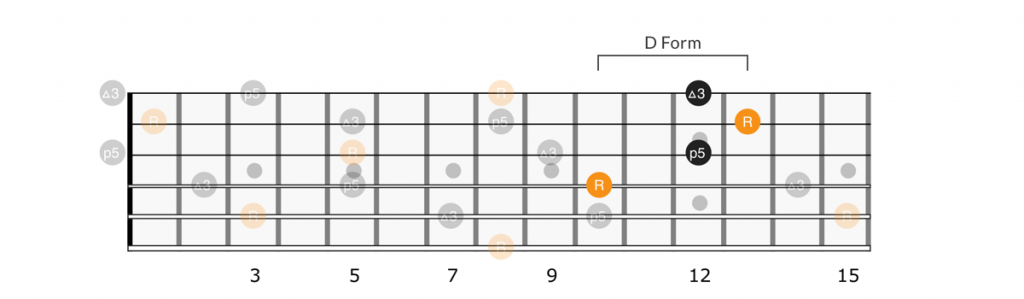 CAGED D form chord full neck