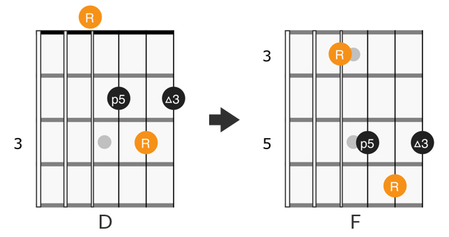 CAGED D form chord