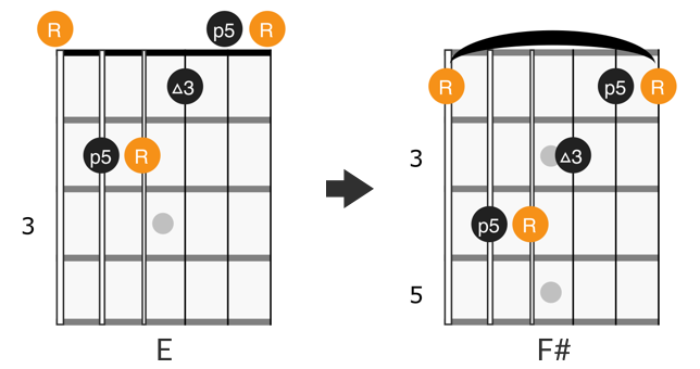 CAGED E form barre chord